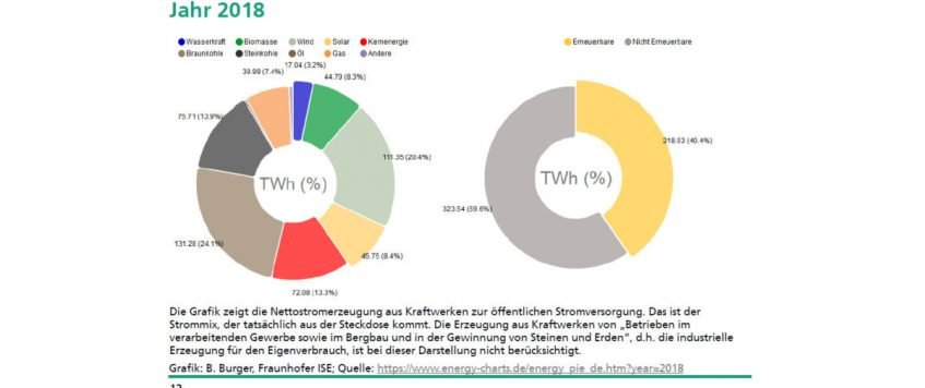 German renewables surpass 40% of electricity generation in 2018
